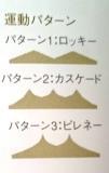 運動パターン(山脈の名前)